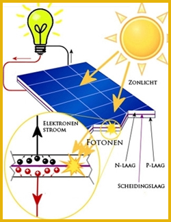 zonnecel_schema