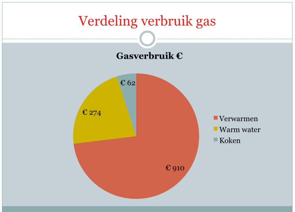 gas voor verwarming